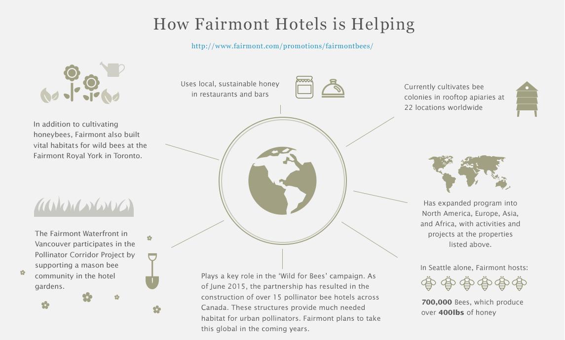 Fairmont Helps